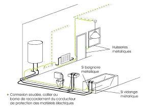 Salle de bain - Liaison equipotentielle salle de bain ...